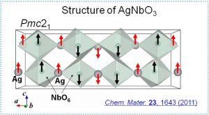 AgNbO3-structure