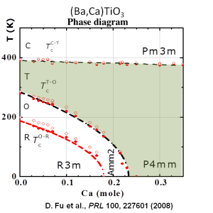 BCTO-phase diagram