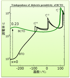 T-dependence of BCTO