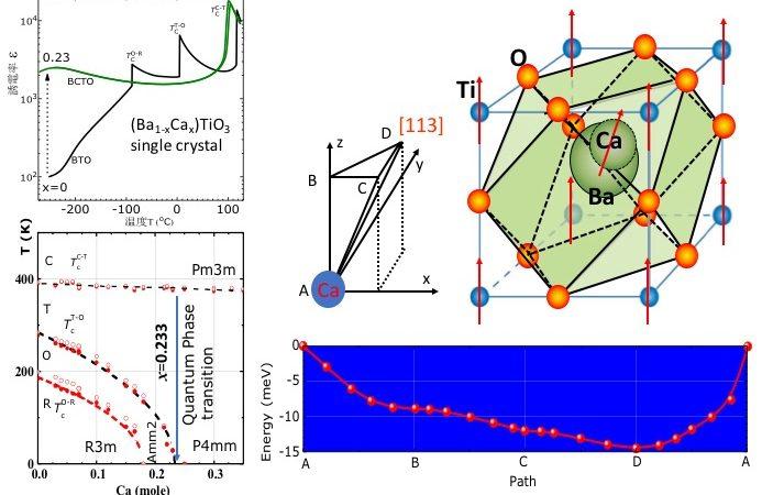 量子効果を利用した材料特性が温度に依存しない材料を発見