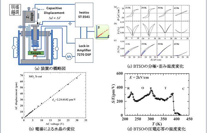 簡易な空気コンデンサでpmオーダーの結晶変形を精密に測定できるシステムの開発に成功