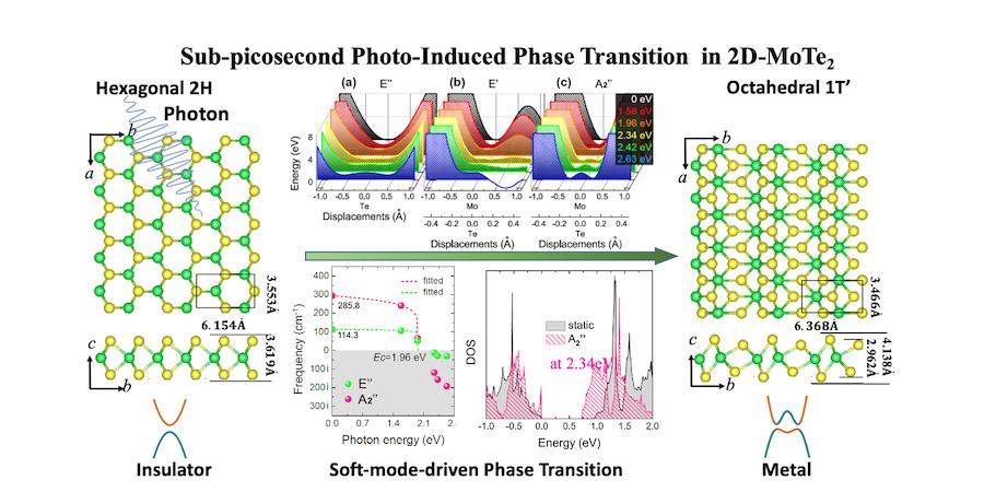 超高速光誘起相転二次元材料を予言