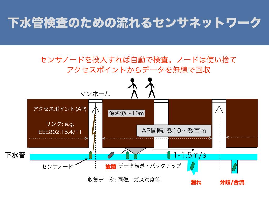 下水管検査のための流れるセンサネットワーク