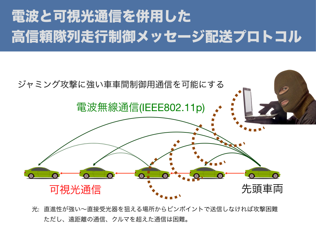 電波と可視光通信を併用した高信頼隊列走行制御メッセージ配送プロトコル