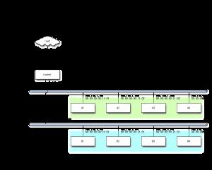 ネットワーク層のパケット配送