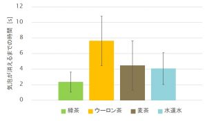 %e6%b0%97%e6%b3%a1%e3%81%8c%e6%b6%88%e3%81%88%e3%82%8b%e3%81%be%e3%81%a7%e3%81%ae%e6%99%82%e9%96%93