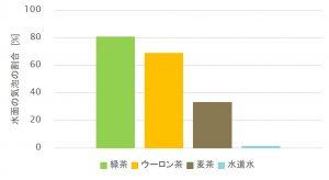 %e6%b3%a1%e3%81%ae%e9%87%8f